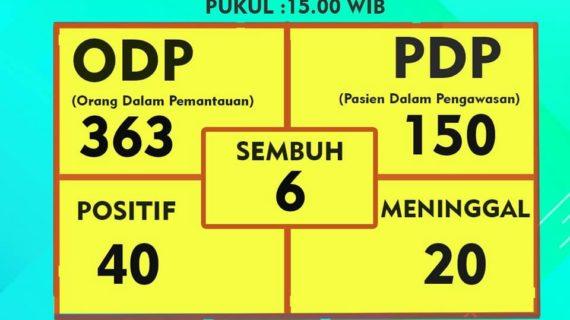 DPRD Tangsel : Data Covid-19 Tangsel Bikin Was-Was